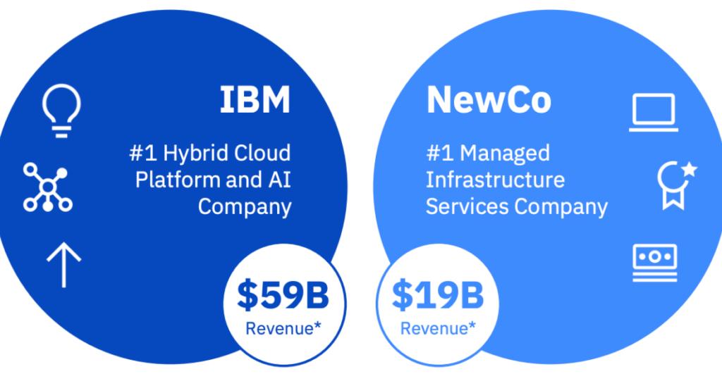 Die alte und die neue IBM - Grafik zeigt zwei Kreise mit Finanzkennzahlen
