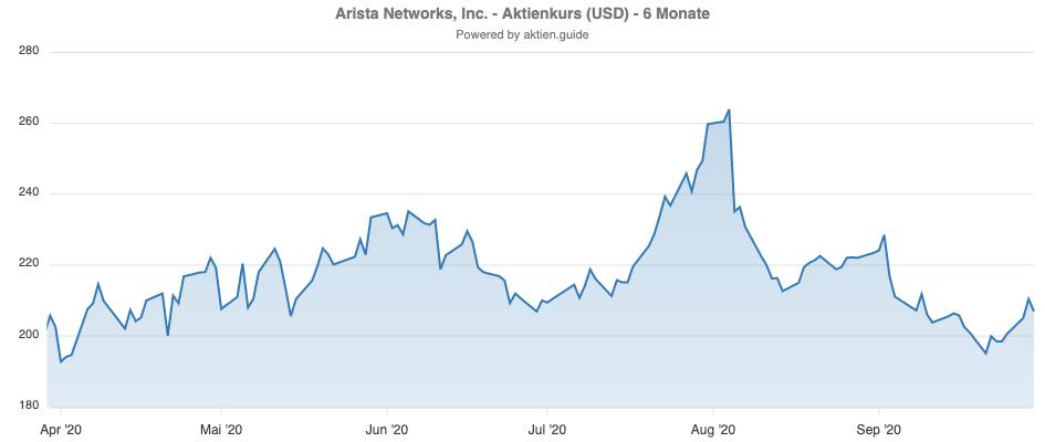 Entwicklung der Arista Networks Aktie über die letzten 6 Monate