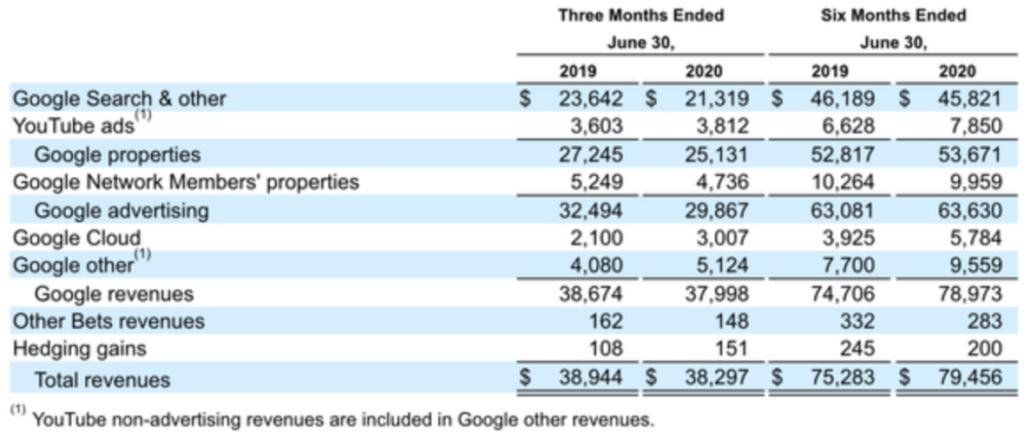 Geschäftszahlen von Youtube 2019 und 2020 Tabelle