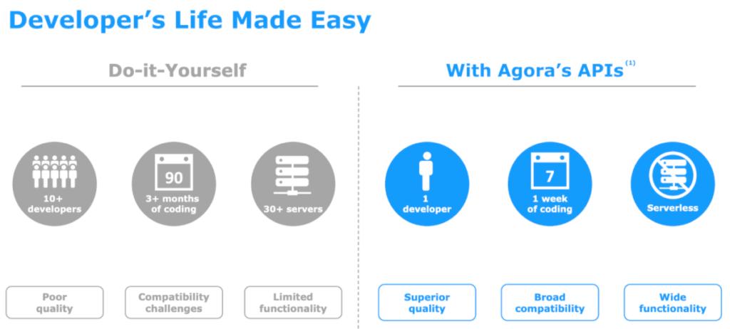 Grafik zeigt Leistungsversprechen von Agora an die Software-Entwickler