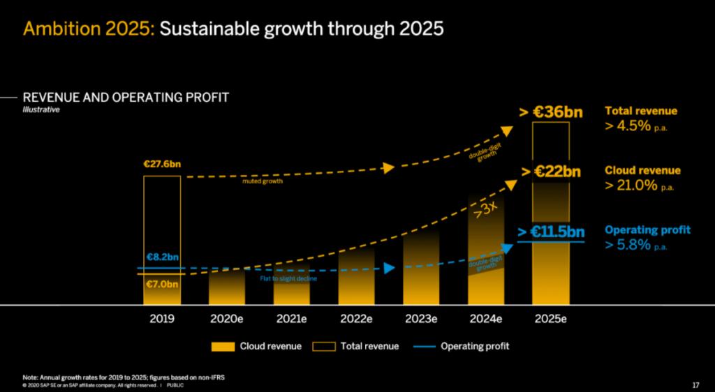 Grafik zeigt SAP Ambitionen bis 2025