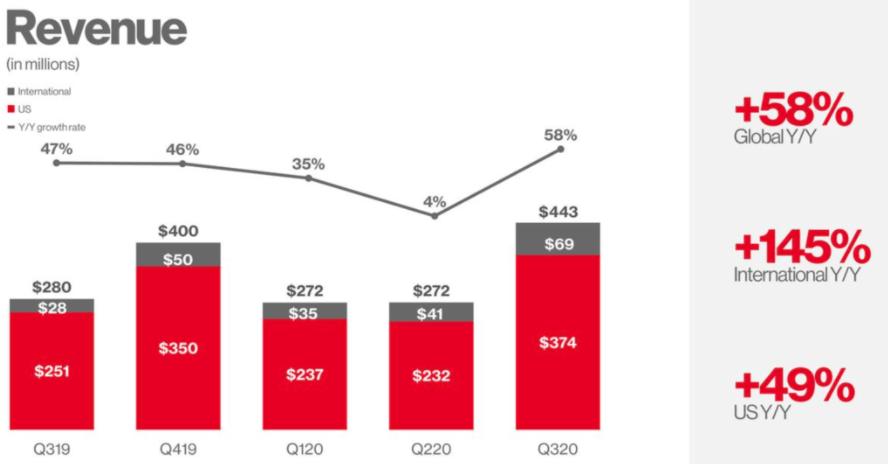 Grafik zeigt Statistik mit Pinterest Umsatzentwicklung