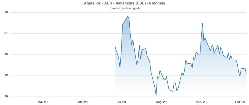 Graph zur Entwicklung der Agora Aktie seit IPO