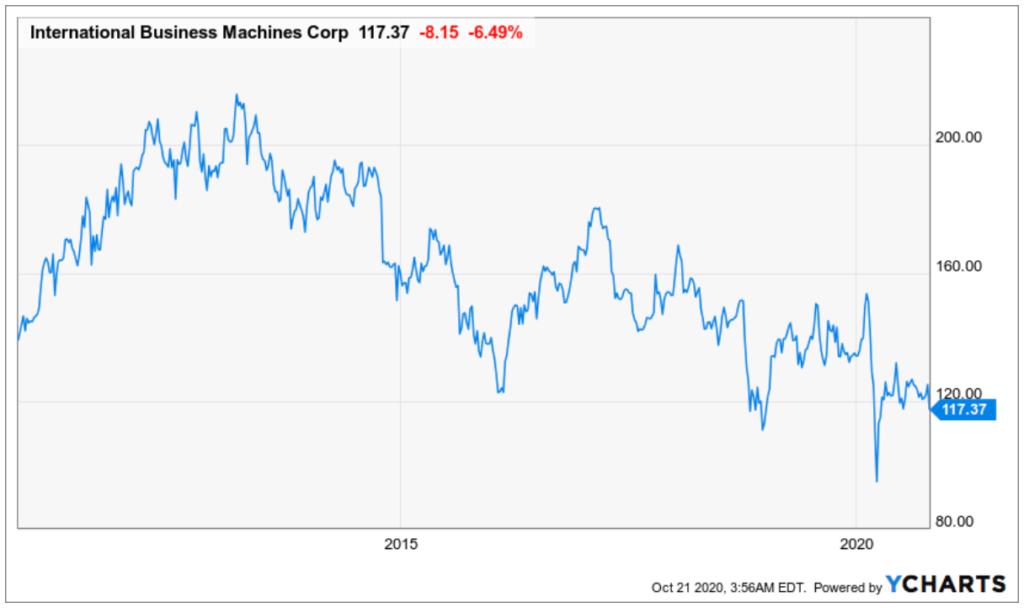 IBM Aktie - Enttäuschende Kursentwicklung in den letzten Jahren