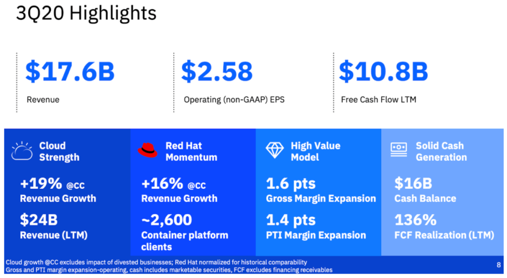 IBM Q3 2020 Überblick Quartalszahlen
