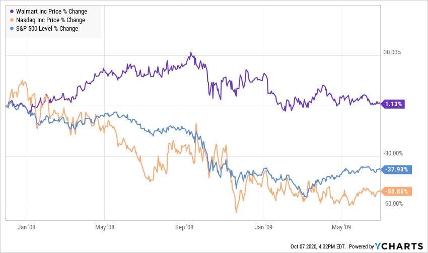 Kursentwicklung Walmart Aktie vs. Nasdaq vs. S&P 500 in der Rezession 2007-2009