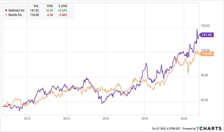 Aktienkursentwicklung Walmart Aktie vs. Nestle Aktie