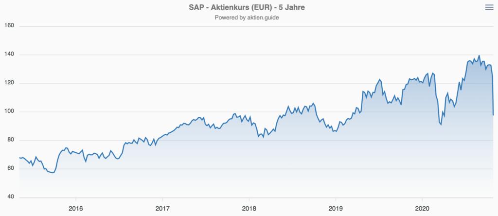 SAP Aktie Kursentwicklung Chart 5 Jahre zeigt Crash im Oktober 2020