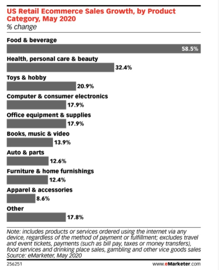 US Retail Verkaufswachstum nach Produktkategorie