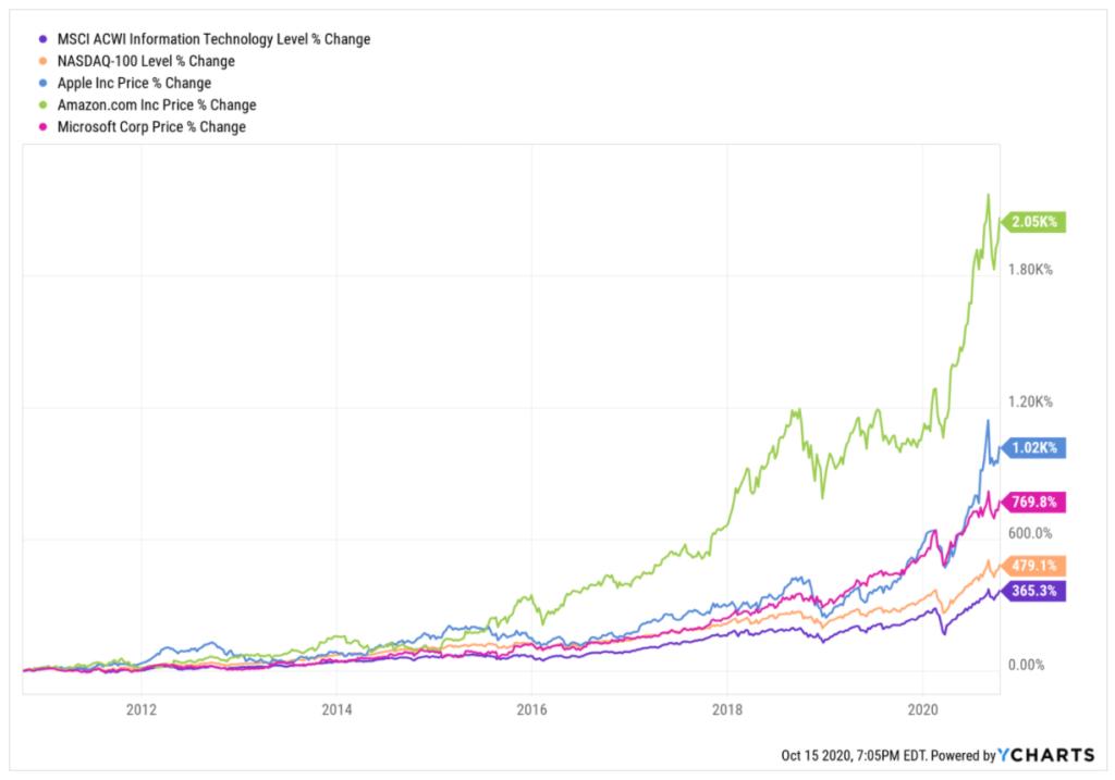 Vergleich Kursentwicklung Amazon, Apple, Microsoft, Nasdaq, MSCI Information Technology