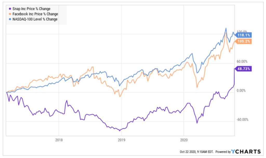 Vergleich Kursverlauf Snap Aktie Nasdaq und Facebook in Prozent