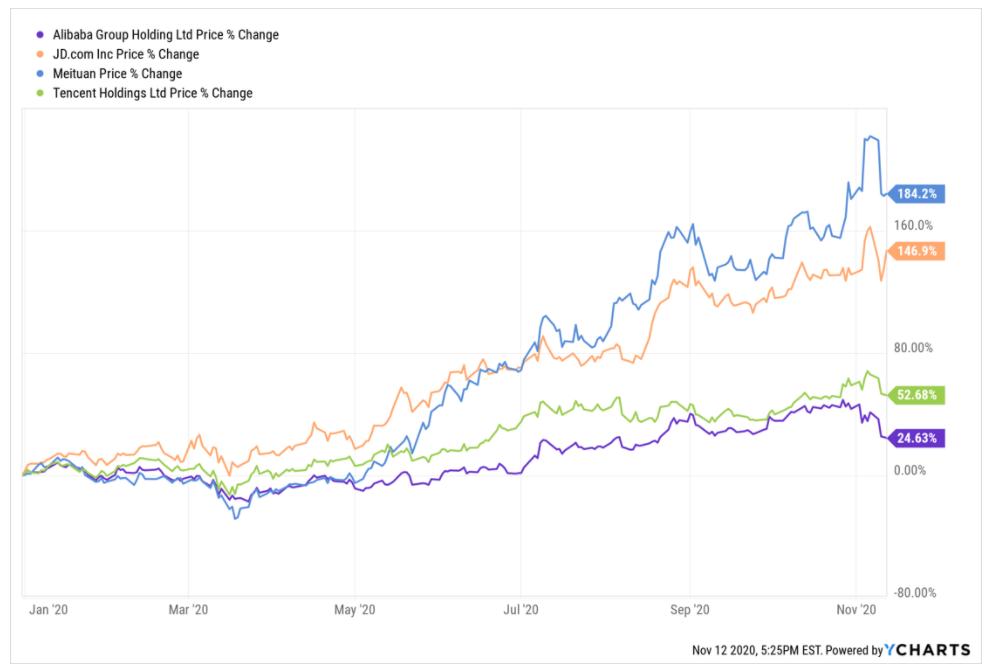 Alibaba, Tencent, Maiduan, JD Kurscharts zeigen jüngste Kursverluste
