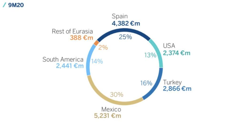 Bruttoergebnis BBVA in den ersten neun Monaten nach Ländern