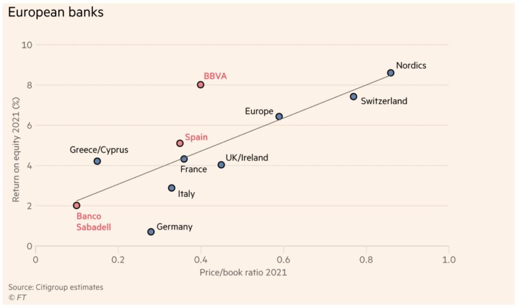 Der Zustand europäischer Banken im Überblick