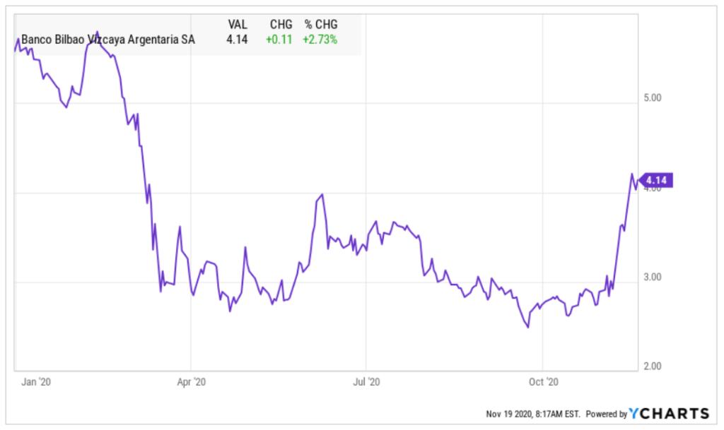 Entwicklung BBVA Aktie - Chart