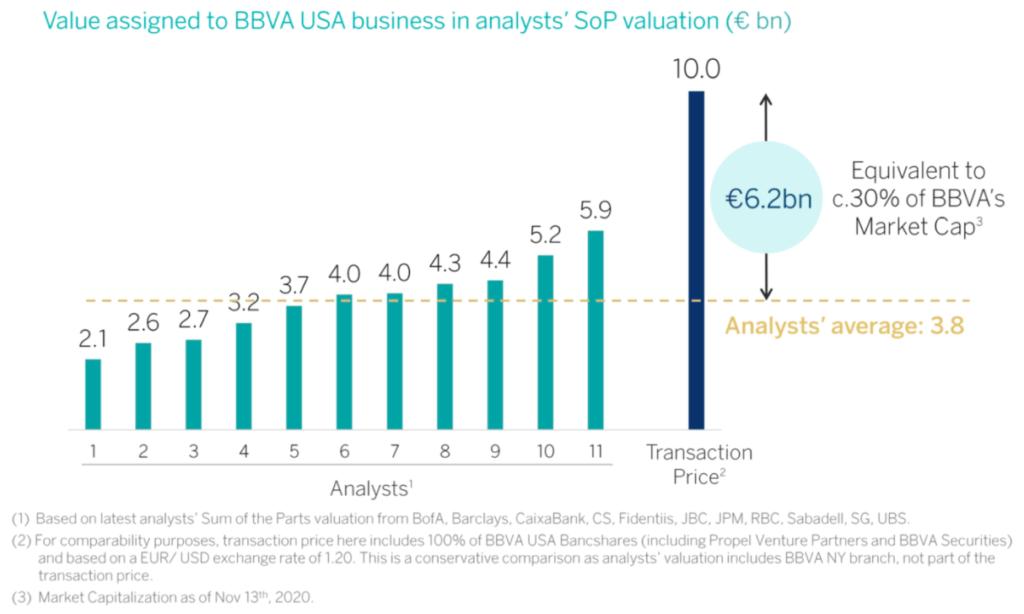 Entwicklung Wert des US-Geschäftes BBVA - Statistik