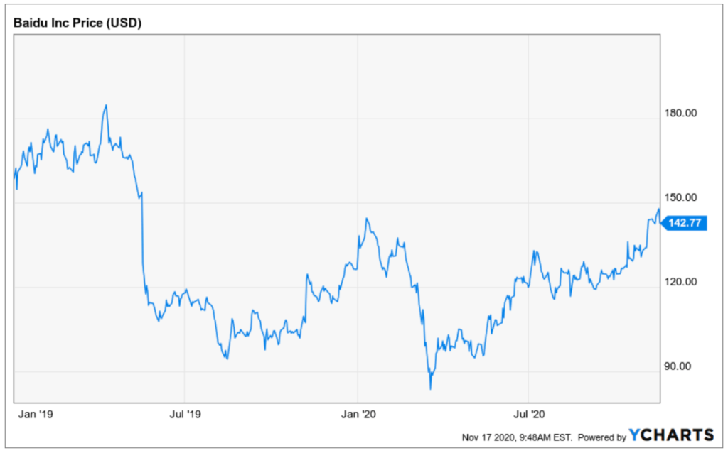 Entwicklung der Baidu Aktie von Januar 2019 bis heute