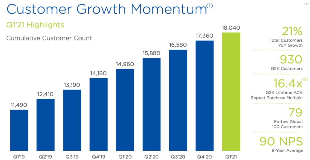Kundenwachstum Nutanix Grafik