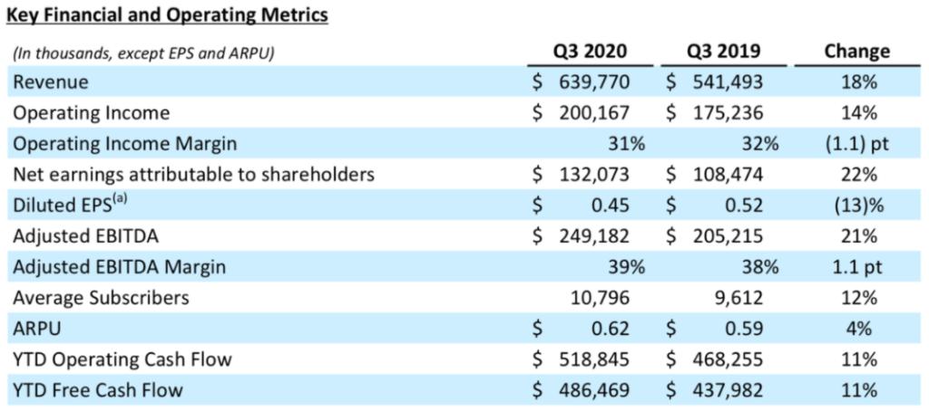 Match Group Übersicht Ergebnisse Q3 2020 Finanzdaten Tabelle
