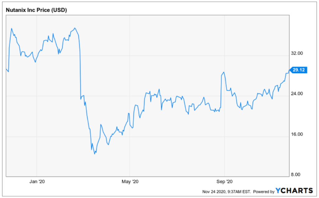 Nutanix Aktie Kursentwicklung Januar 2020 bis heute