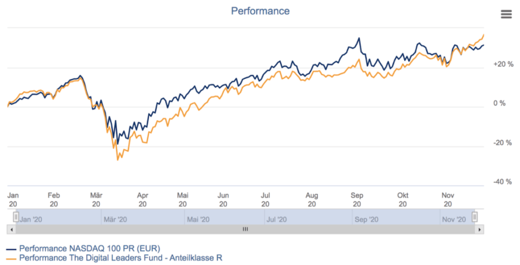 Performance The Digital Leaders Fund vs. Nasdaq 100 seit Jahresbeginn