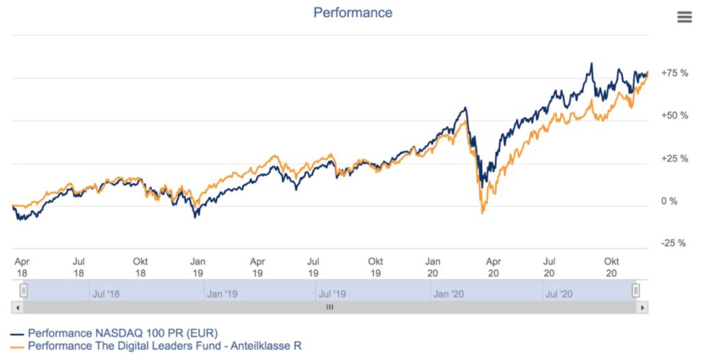 Performance The Digital Leaders Fund vs. Nasdaq 100 seit dem Start von The Digital Leaders Fund