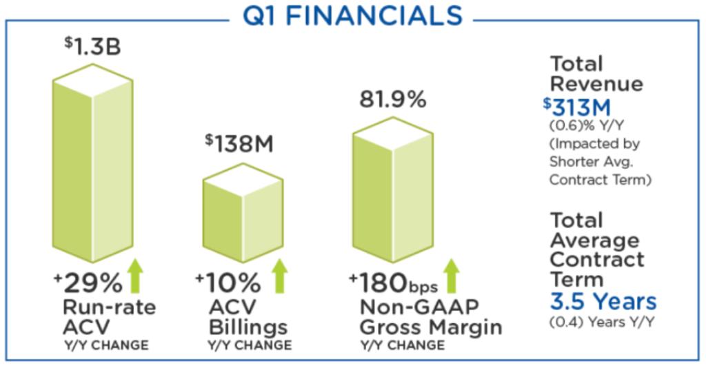 Q1 Financials Nutanix Grafik