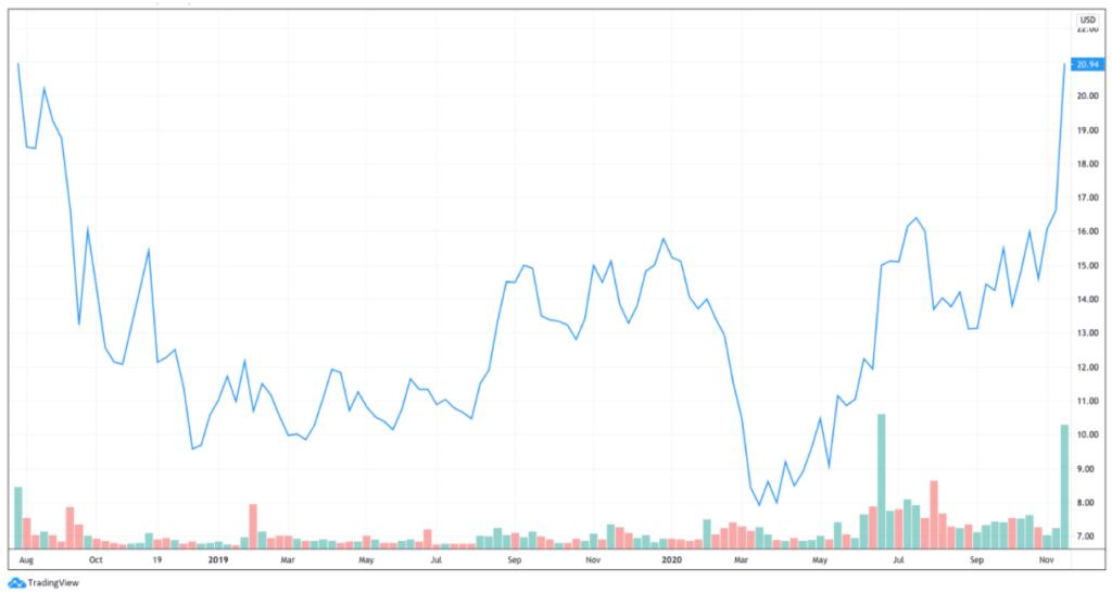 Sonos Aktie Kursentwicklung August 2019 bis heute - Kurssprung