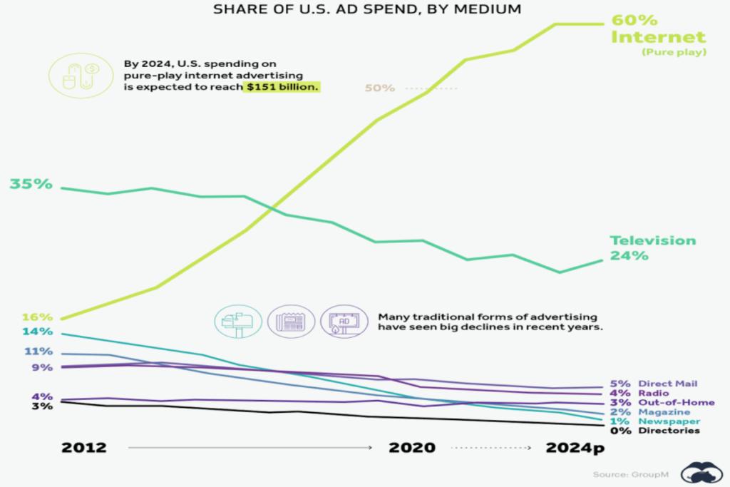 Statistik Ausgaben auf dem US Werbemarkt nach Medium - Internet dominiert