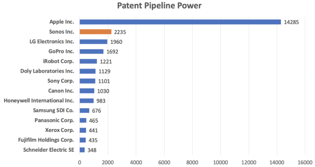 Statistik Sonos Patente vs Apple LG Gopro Sony und Co