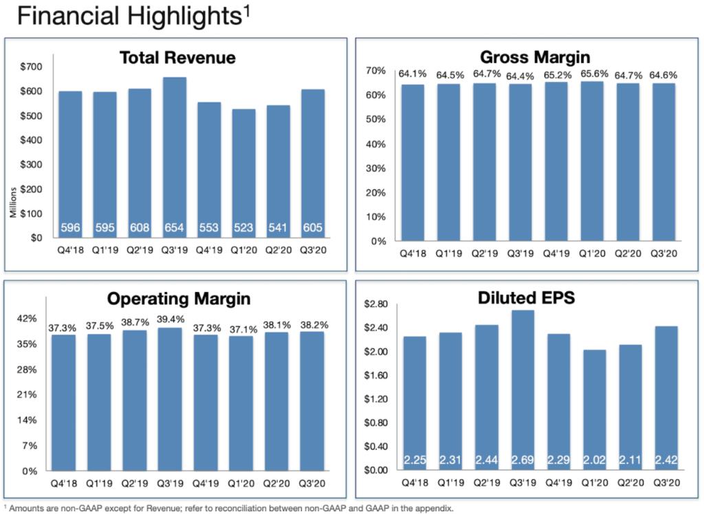 Übersicht Finanzielle Highlights Arista Q3 2020