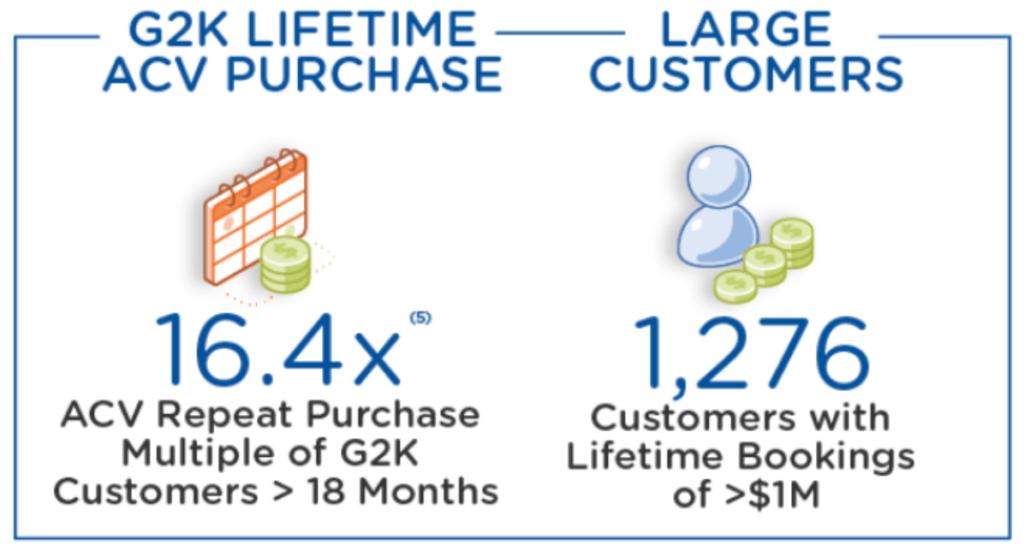 Wachstum Umsatz pro User Nutanix