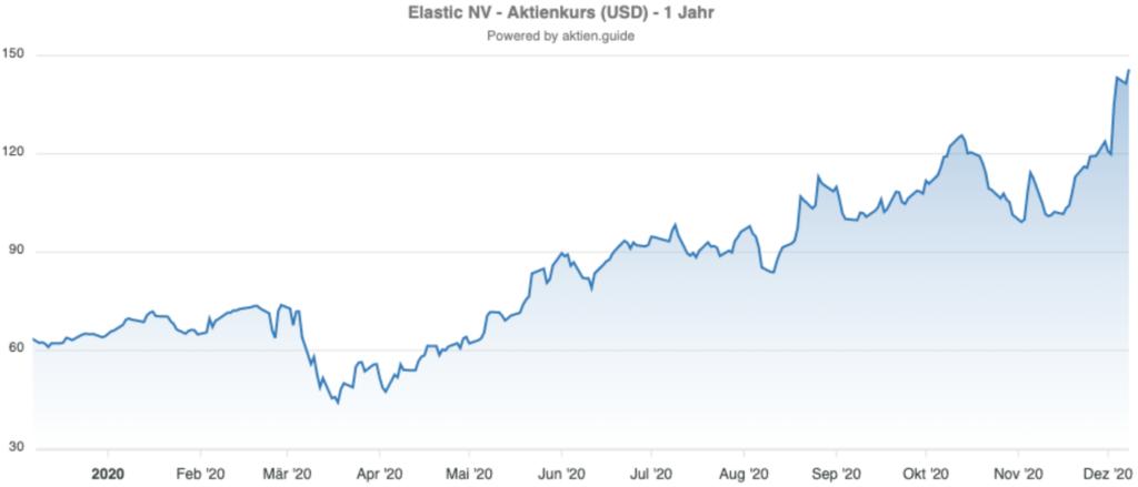 Kursverlauf der Elastic Aktie in 2020 - Chart