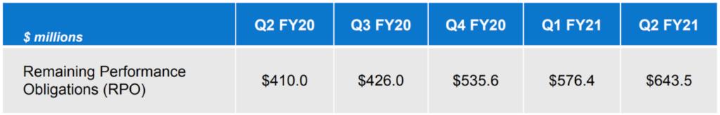 Remaining Performance Obligations Wachstum Q2 FY2020 bis Q2 FY2021