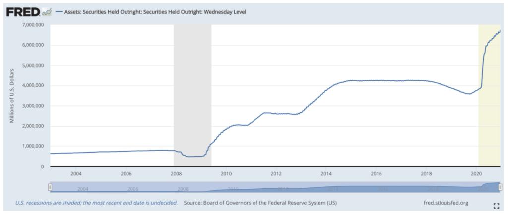 Rückblick 2020 Aktien - Wertpapierbestände der US-Notenbank im Zeitablauf