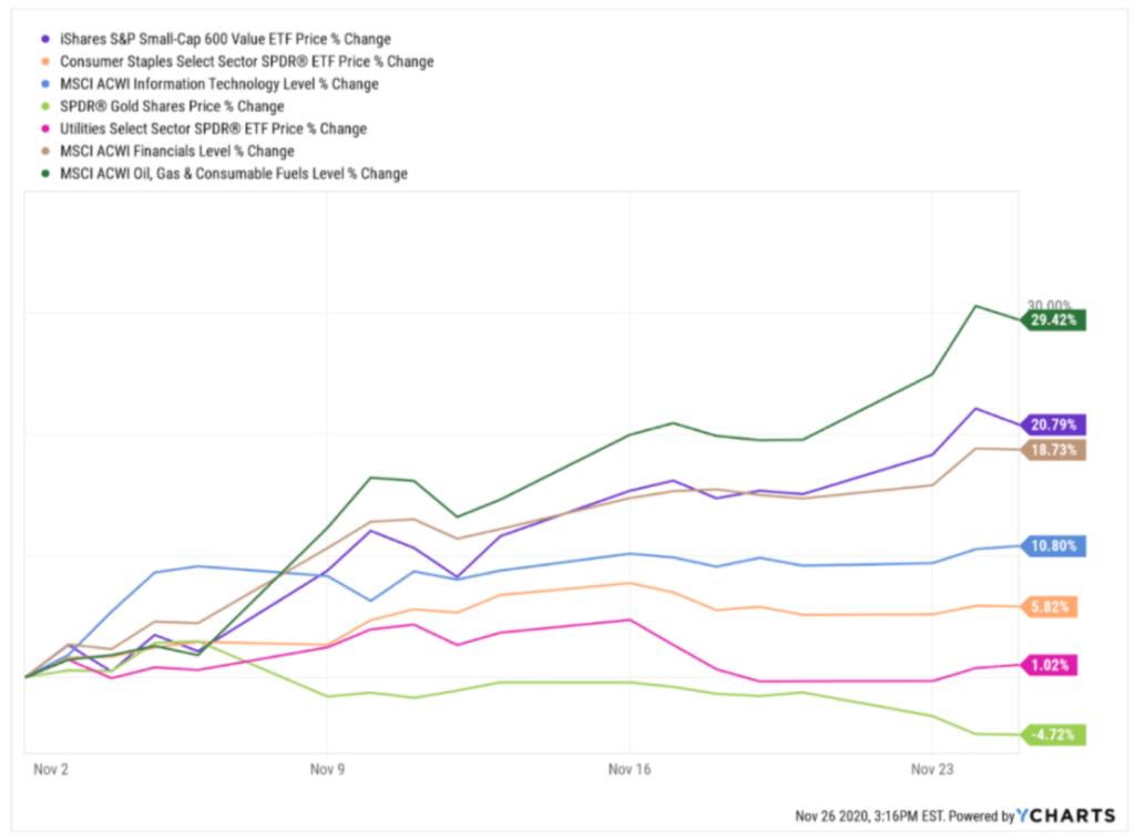 Rückblick 2020 Börse - Vergleich Charts Impfstoff Rallye