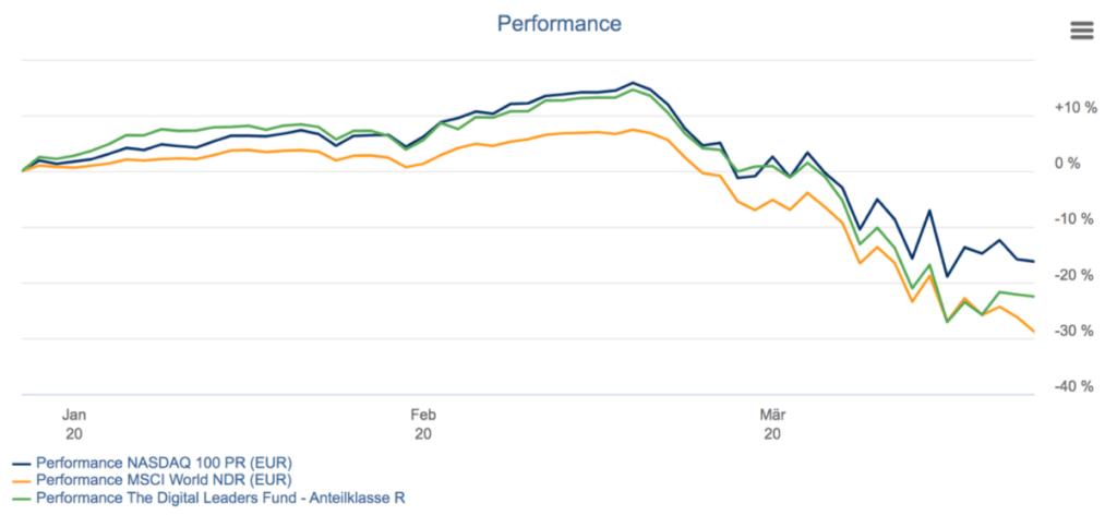 Rückblick 2020 Börse - Vergleich Performance MSCI World, Nasdaq und The DLF bis März 2020