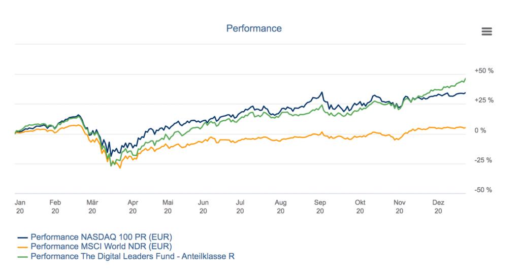 Rückblick Börse 2020 - Vergleich Charts The DLF, Nasdaq100, MSCI World