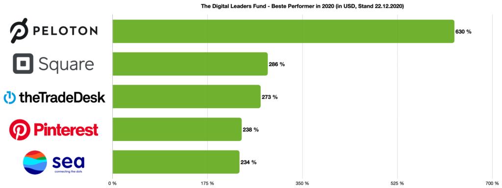 The Digital Leaders Fund - Beste Performer in 2020 - Peloton Square The Trade Desk Pinterest Sea