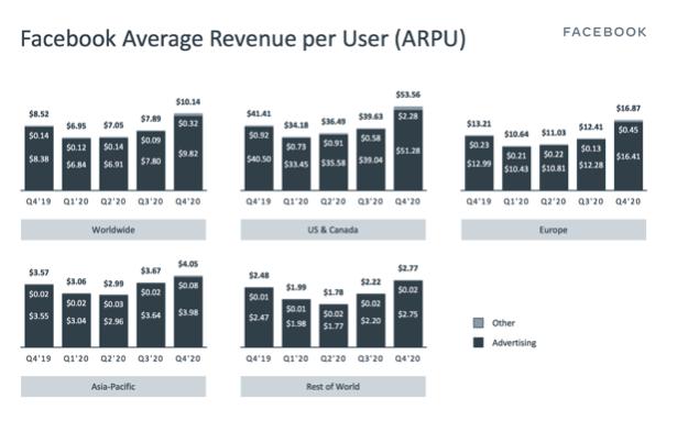 Facebook Aktie ARPU Entwicklung Chart
