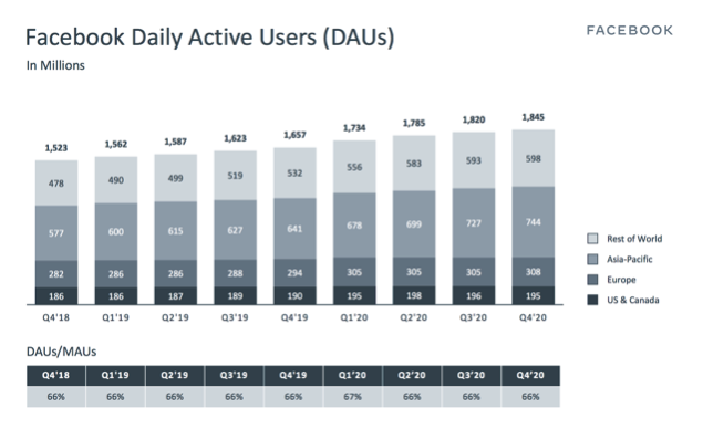 Facebook Aktie Daily Active Users Chart