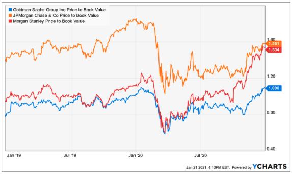 Goldman Sachs Aktie Preis zu Buchwert Vergleich Chart