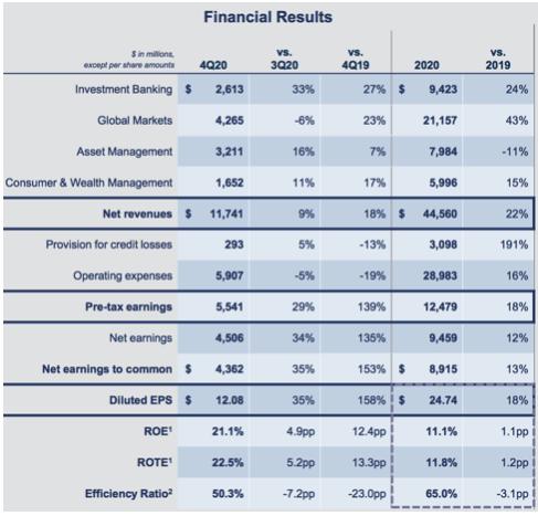Goldman Sachs Bank Finanzergebnis Übersicht
