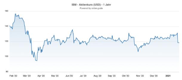 IBM Aktienkurs Chart