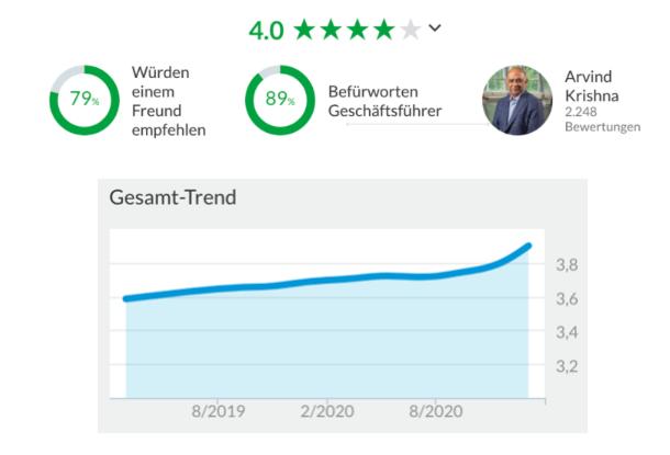 IBM Glassdoor Ranking Entwicklung