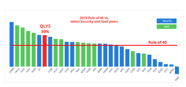 Qualys Aktie Rule of 40 - Chart