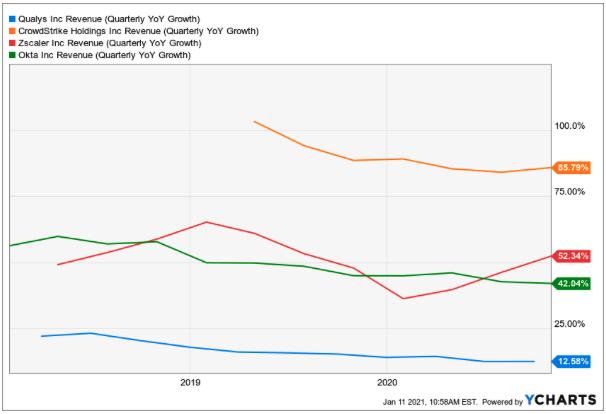 Qualys Aktie Umsatzwachstum im Vergleich zu Crowdstrike, Zscaler und Okta - Chart