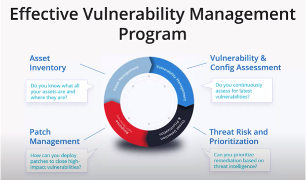 Qualys Aktie Vulnerability Management - Chart