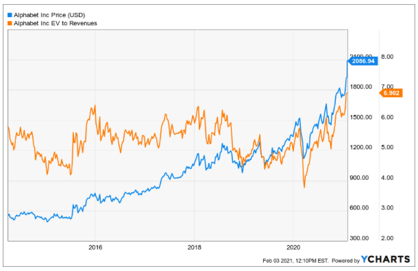 Alphabet Aktie EV:Sales Verhältnis Chart