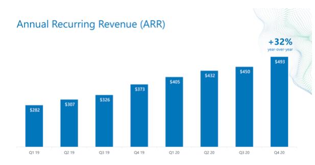 Alteryx Aktie jährlich wiederkehrende Einnahmen Chart